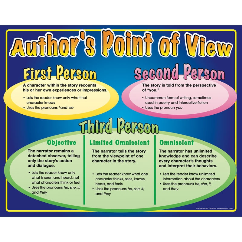 Point of View and Firsthand and Secondhand Account - Mrs. Lorber ...