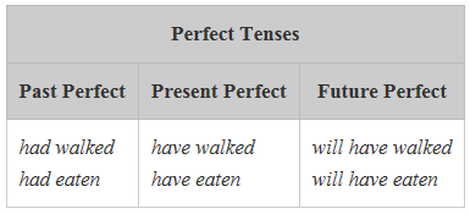 Verb Tenses - Mrs  Lorber's5th GradeELA Site