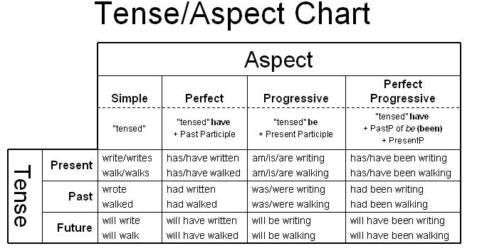 Mixed tenses exercises with answers pdf